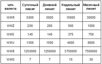 Лимиты на операции с типом аттестата - псевдоним и формальный
